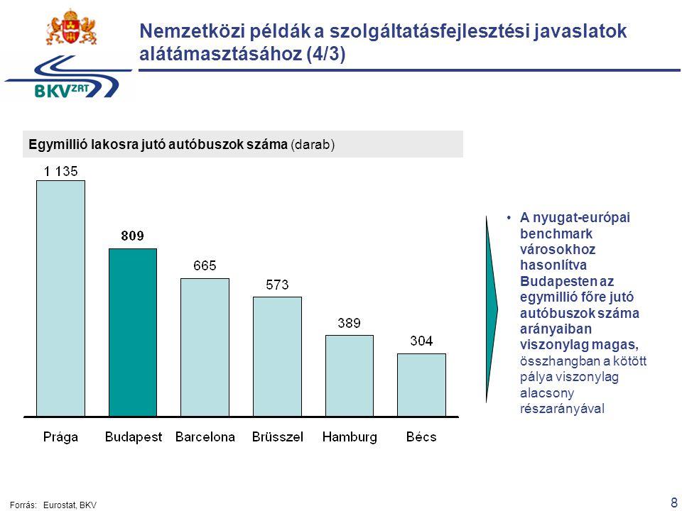 8 Egymillió lakosra jutó autóbuszok száma (darab) A nyugat-európai benchmark városokhoz hasonlítva Budapesten az egymillió főre jutó autóbuszok száma arányaiban viszonylag magas, összhangban a kötött pálya viszonylag alacsony részarányával Nemzetközi példák a szolgáltatásfejlesztési javaslatok alátámasztásához (4/3) Forrás:Eurostat, BKV