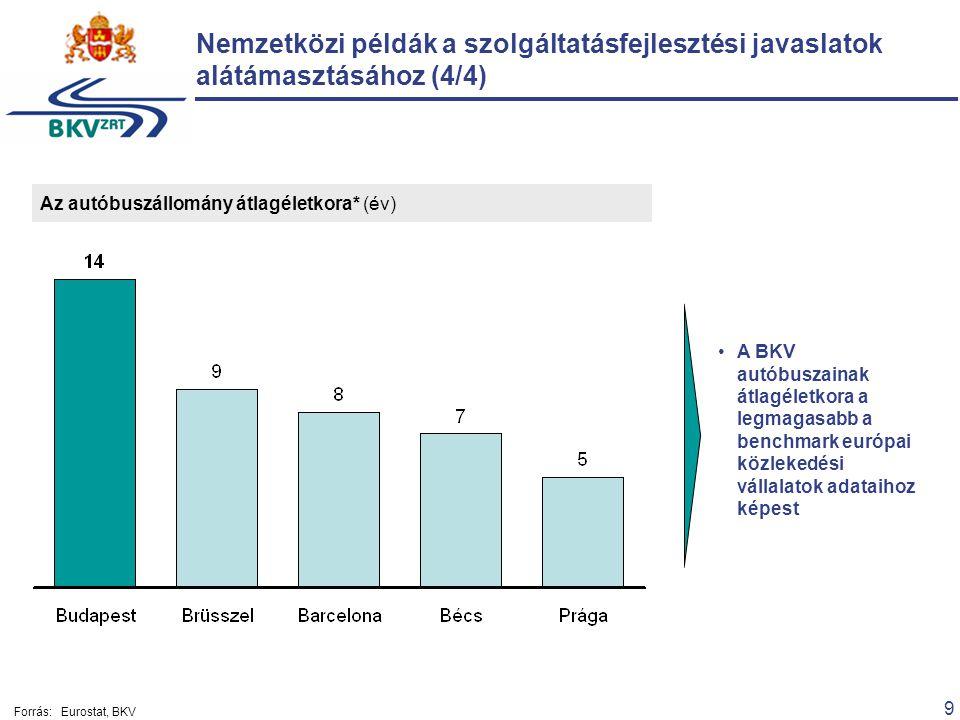 9 Nemzetközi példák a szolgáltatásfejlesztési javaslatok alátámasztásához (4/4) Az autóbuszállomány átlagéletkora* (év) A BKV autóbuszainak átlagéletkora a legmagasabb a benchmark európai közlekedési vállalatok adataihoz képest Forrás:Eurostat, BKV