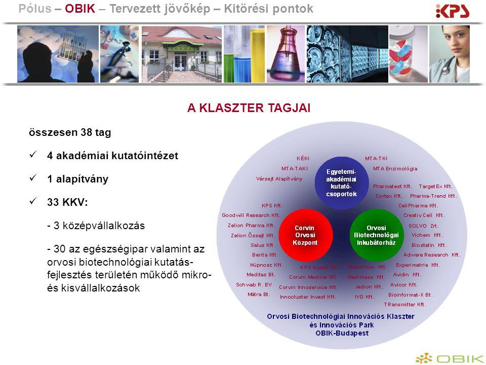 A Klaszter működésének jogi keretei Alapítás: 2003 Akkreditáció: 2008 Alapító okirat és Szervezeti és Működési Szabályzat tagdíj csatlakozási feltételek Klaszter szervezeti felépítése (közgyűlés, stratégiai tanács, titkárság) képviselet rendje (klaszter menedzsment) titoktartási és iratkezelési szabályok szellemi tulajdonjog szabályozása Pólus – OBIK – Tervezett jövőkép – Kitörési pontok