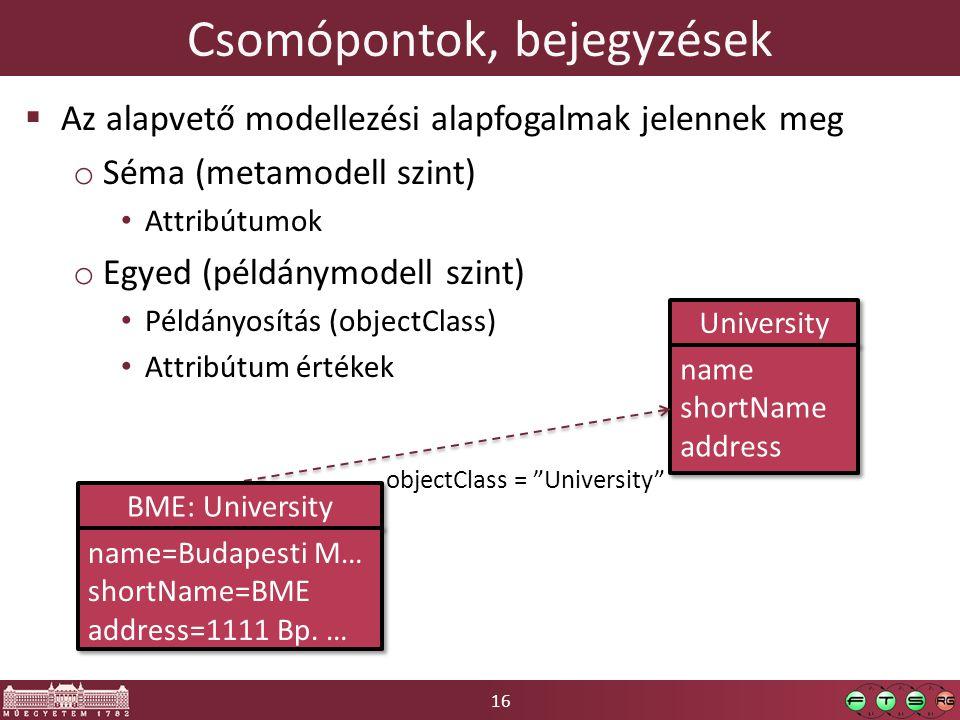 16 Csomópontok, bejegyzések  Az alapvető modellezési alapfogalmak jelennek meg o Séma (metamodell szint) Attribútumok o Egyed (példánymodell szint) P