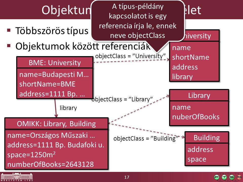 17 Objektum-orientált szemlélet  Többszörös típus  Objektumok között referenciák BME: University University name shortName address library name shor