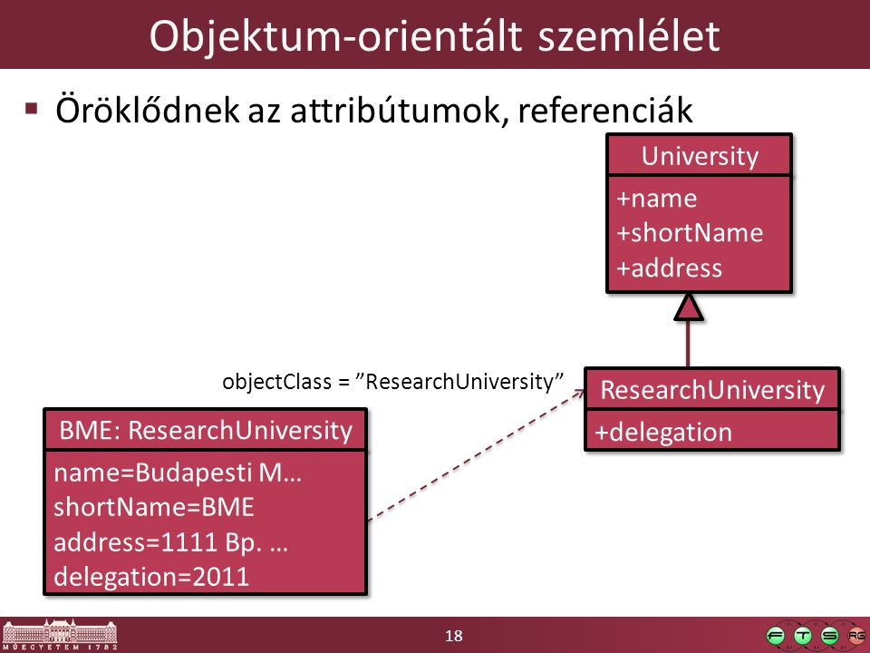 18 Objektum-orientált szemlélet  Öröklődnek az attribútumok, referenciák University +name +shortName +address +name +shortName +address objectClass =
