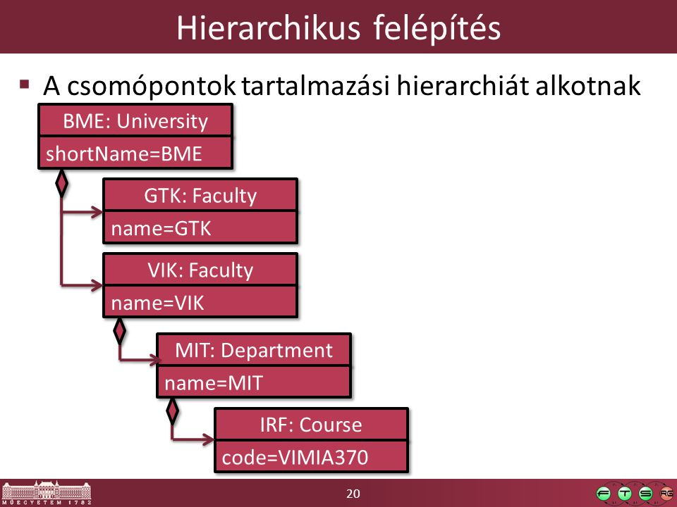 20 Hierarchikus felépítés  A csomópontok tartalmazási hierarchiát alkotnak BME: University shortName=BME GTK: Faculty name=GTK VIK: Faculty name=VIK