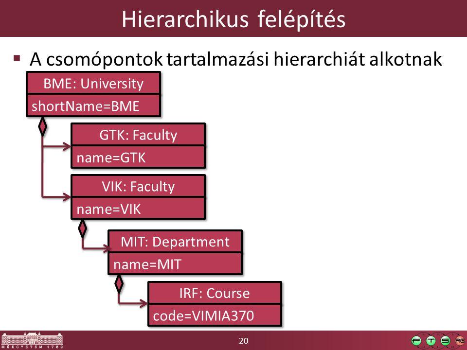 20 Hierarchikus felépítés  A csomópontok tartalmazási hierarchiát alkotnak BME: University shortName=BME GTK: Faculty name=GTK VIK: Faculty name=VIK