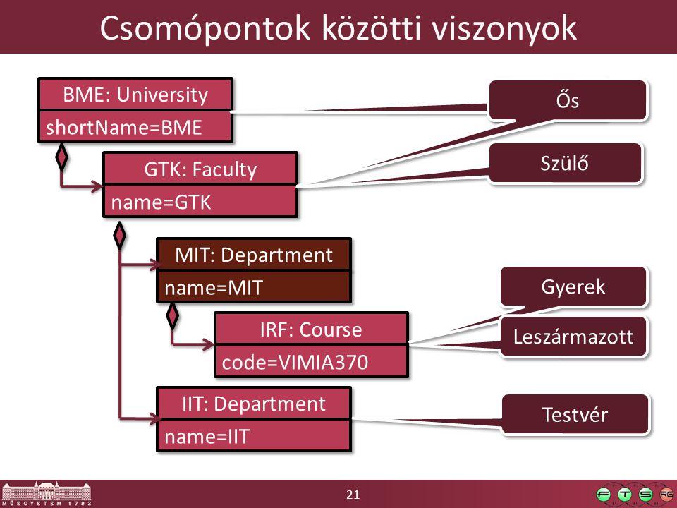 21 Csomópontok közötti viszonyok BME: University shortName=BME GTK: Faculty name=GTK IIT: Department name=IIT MIT: Department name=MIT IRF: Course code=VIMIA370 Ős Szülő Gyerek Leszármazott Testvér