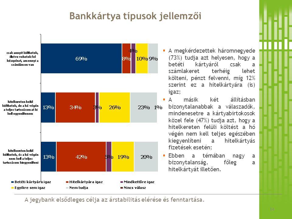 A jegybank elsődleges célja az árstabilitás elérése és fenntartása. Bankkártya típusok jellemzői 14  A megkérdezettek háromnegyede (73%) tudja azt he