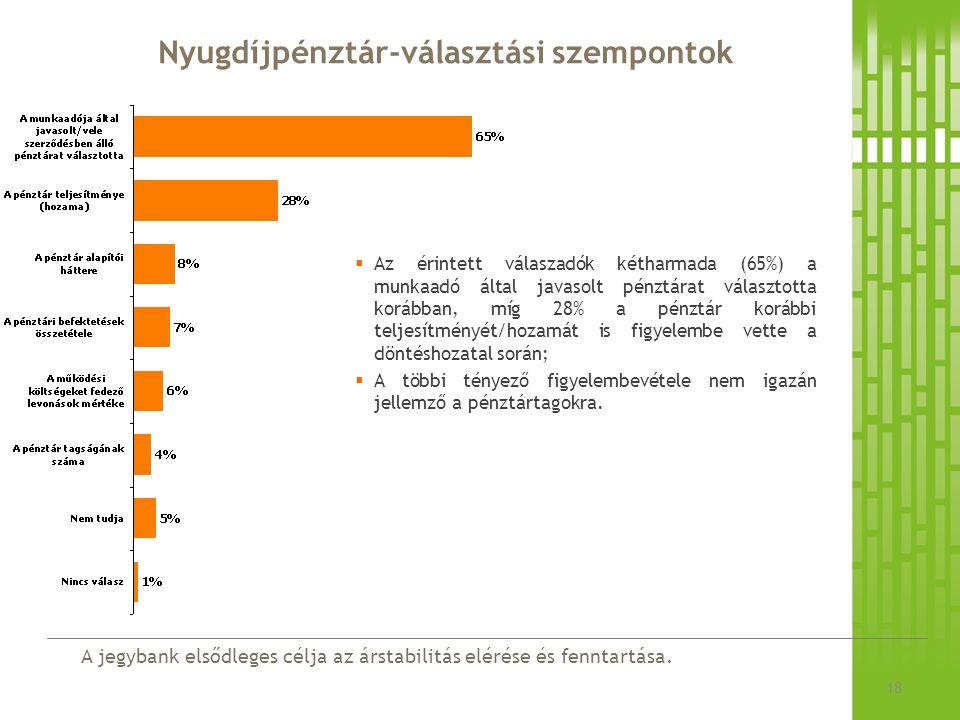 A jegybank elsődleges célja az árstabilitás elérése és fenntartása. Nyugdíjpénztár-választási szempontok 18  Az érintett válaszadók kétharmada (65%)