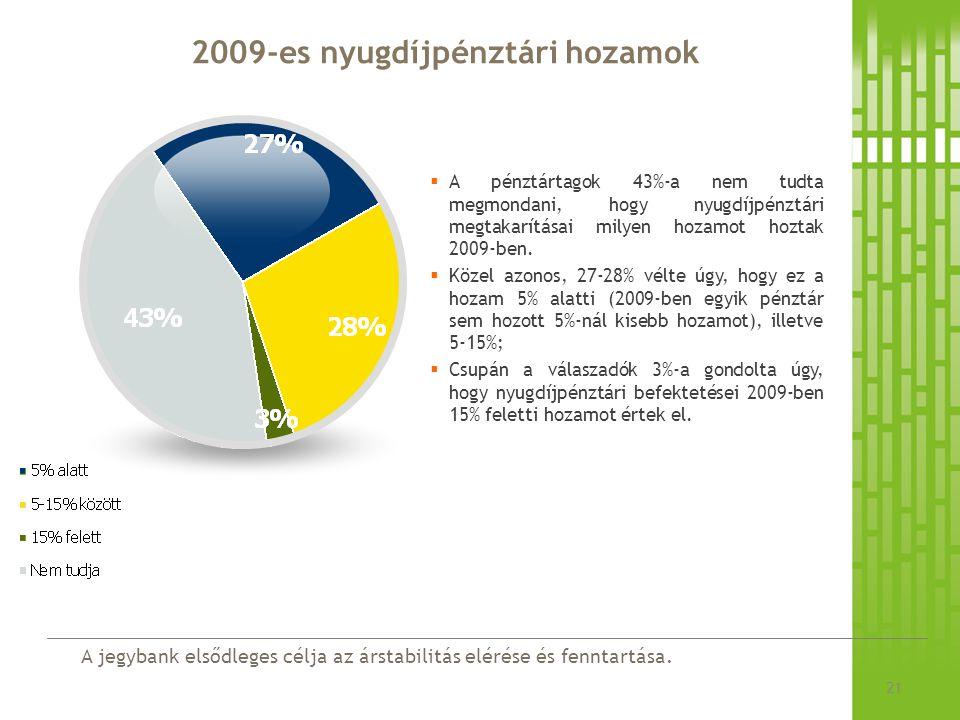 A jegybank elsődleges célja az árstabilitás elérése és fenntartása. 2009-es nyugdíjpénztári hozamok 21  A pénztártagok 43%-a nem tudta megmondani, ho