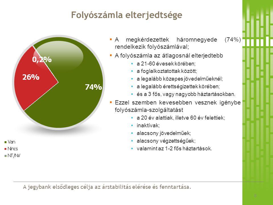 A jegybank elsődleges célja az árstabilitás elérése és fenntartása. Folyószámla elterjedtsége 8  A megkérdezettek háromnegyede (74%) rendelkezik foly