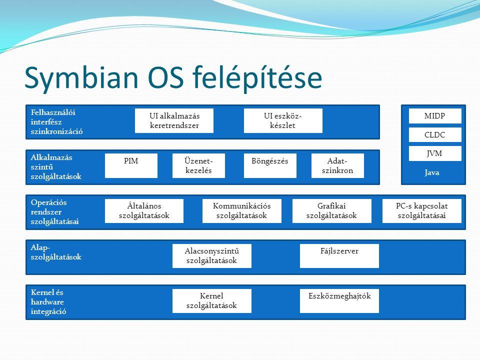 Symbian OS felépítése Java Alkalmazás szintű szolgáltatások Operációs rendszer szolgáltatásai Alap- szolgáltatások Kernel és hardware integráció MIDP CLDC JVM Felhasználói interfész szinkronizáció UI alkalmazás keretrendszer UI eszköz- készlet PIMÜzenet- kezelés BöngészésAdat- szinkron Általános szolgáltatások Kommunikációs szolgáltatások Grafikai szolgáltatások PC-s kapcsolat szolgáltatásai Alacsonyszintű szolgáltatások Fájlszerver Kernel szolgáltatások Eszközmeghajtók