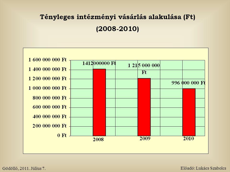 Tényleges intézményi vásárlás alakulása (Ft) (2008-2010) Gödöllő, 2011. Július 7. Előadó: Lukács Szabolcs