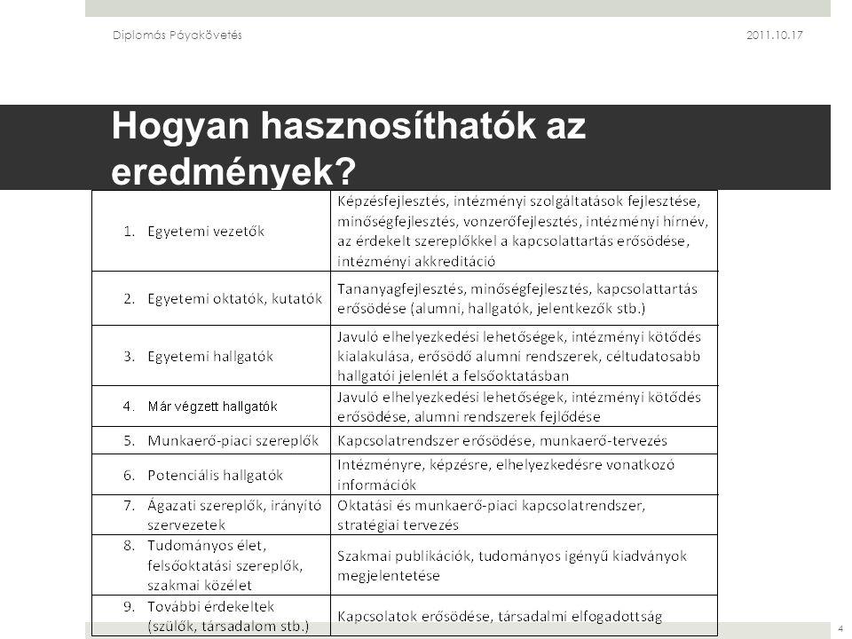 Hogyan hasznosíthatók az eredmények Diplomás Páyakövetés2011.10.17 4
