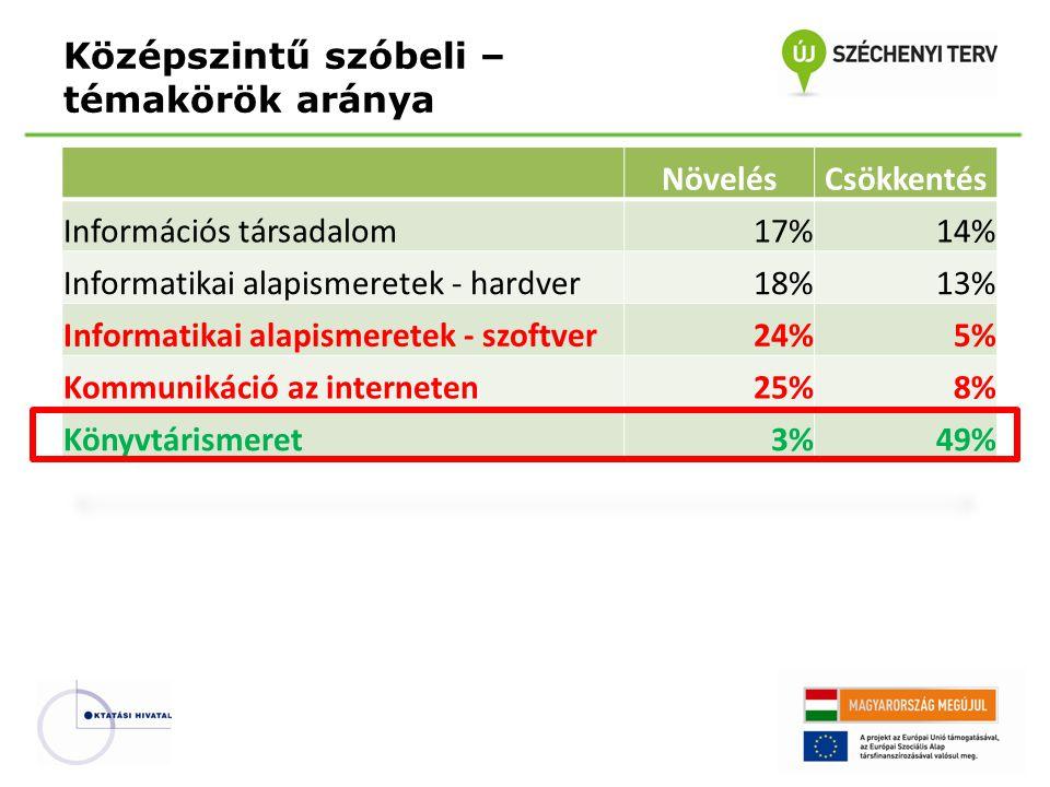 Középszintű szóbeli – témakörök aránya NövelésCsökkentés Információs társadalom17%14% Informatikai alapismeretek - hardver18%13% Informatikai alapisme