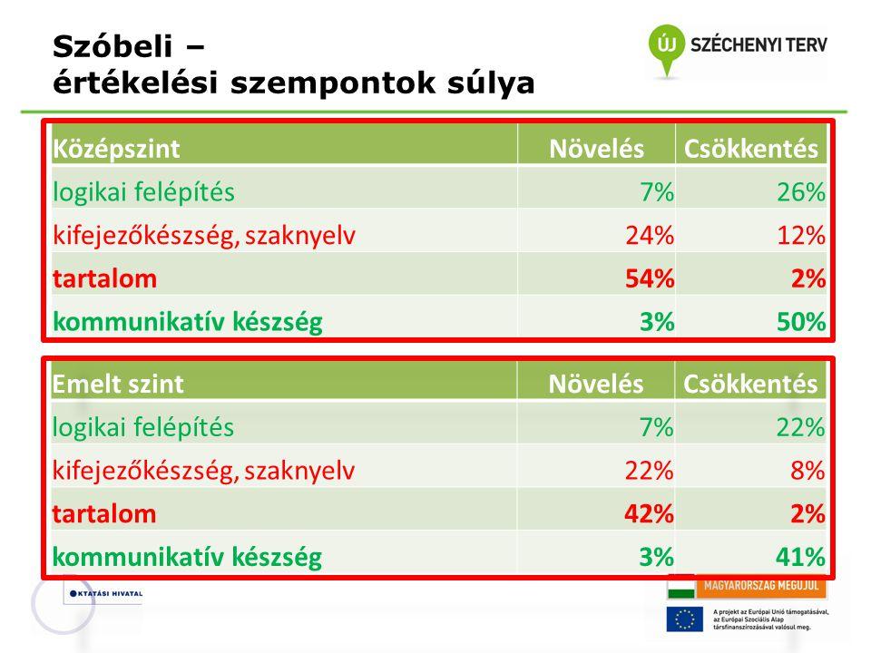 Szóbeli – értékelési szempontok súlya KözépszintNövelésCsökkentés logikai felépítés7%26% kifejezőkészség, szaknyelv24%12% tartalom54%2% kommunikatív k