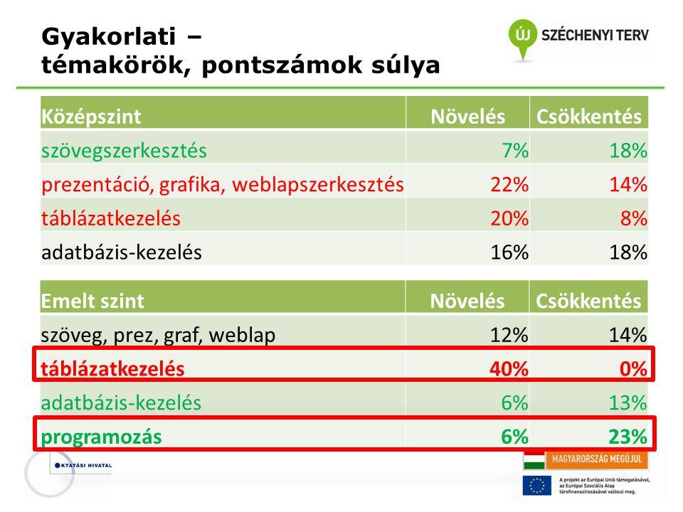 Gyakorlati – témakörök, pontszámok súlya KözépszintNövelésCsökkentés szövegszerkesztés7%18% prezentáció, grafika, weblapszerkesztés22%14% táblázatkeze