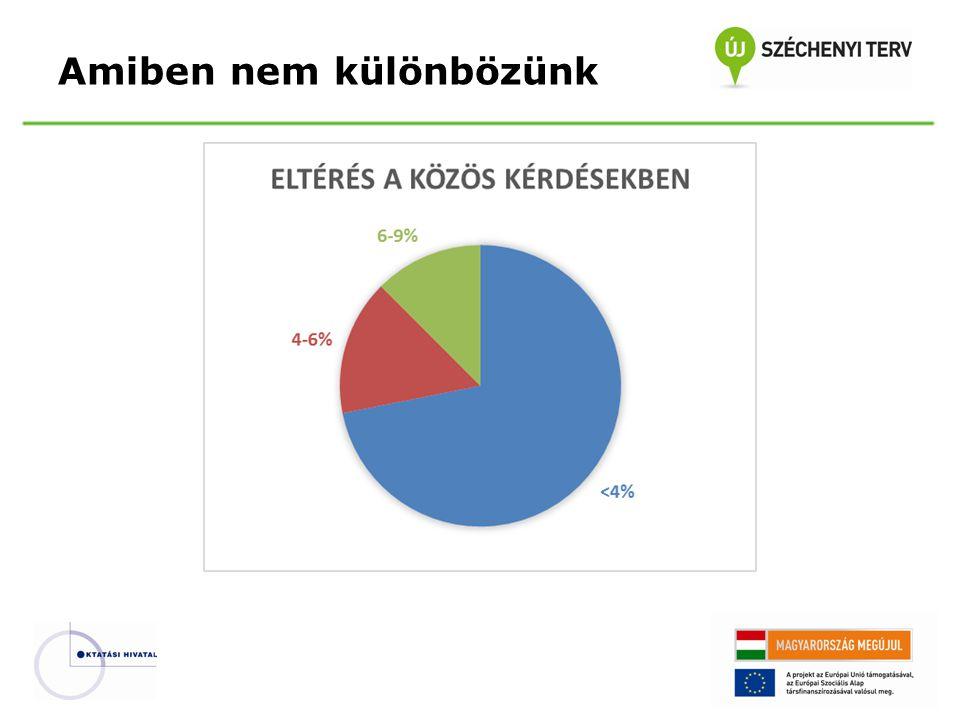 Középszintű tartalmi követelmények BővítésSzűkítés Információs társadalom18%13% Informatikai alapismeretek - hardver18%10% Informatikai alapismeretek - szoftver18%4% Szövegszerkesztés10%3% Táblázatkezelés13%6% Adatbázis-kezelés13%15% Információs hálózati szolgáltatások29%4% Prezentációs és grafika17%2% Könyvtárhasználat5%40%