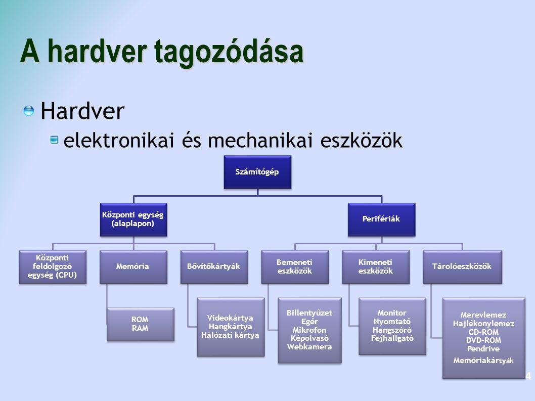 A hardver tagozódása Hardver elektronikai és mechanikai eszközök 4 Számítógép Központi egység (alaplapon) Központi feldolgozó egység (CPU) Memória ROM