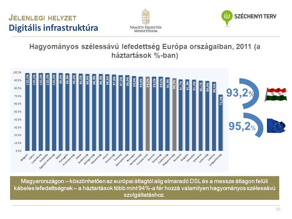 10 Hagyományos szélessávú lefedettség Európa országaiban, 2011 (a háztartások %-ban) Magyarországon – köszönhetően az európai átlagtól alig elmaradó D