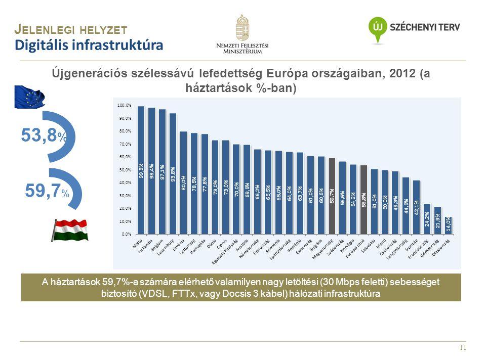 11 Újgenerációs szélessávú lefedettség Európa országaiban, 2012 (a háztartások %-ban) Digitális infrastruktúra A háztartások 59,7%-a számára elérhető