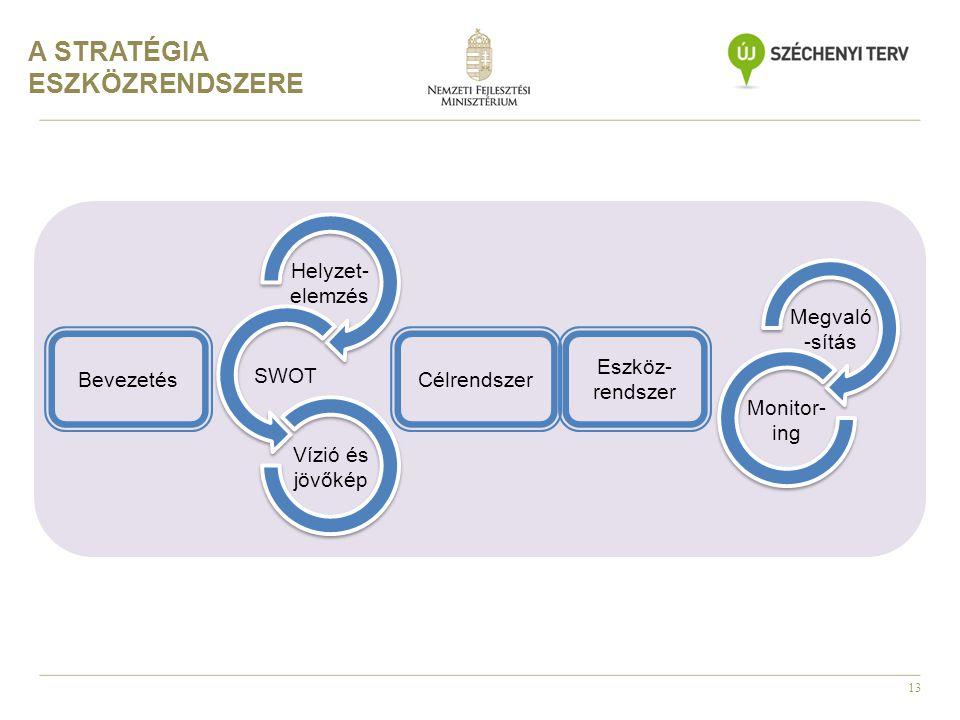 13 Helyzet- elemzés SWOT Vízió és jövőkép BevezetésCélrendszer Eszköz- rendszer Megvaló -sítás Monitor- ing A STRATÉGIA ESZKÖZRENDSZERE