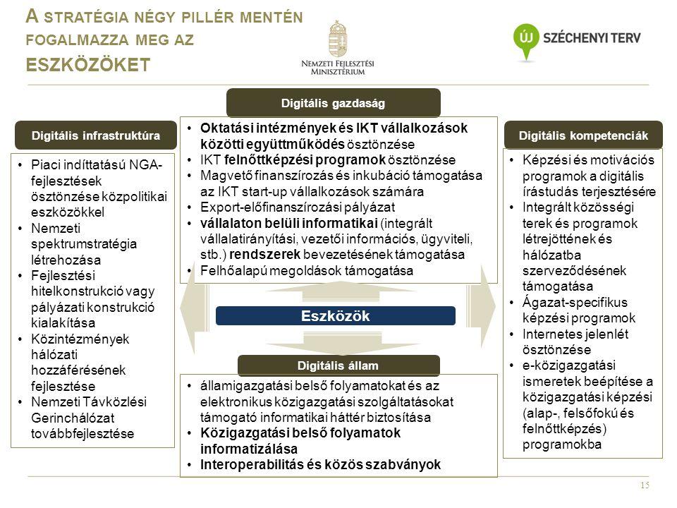 15 Digitális állam Digitális gazdaság Digitális infrastruktúraDigitális kompetenciák Képzési és motivációs programok a digitális írástudás terjesztésé