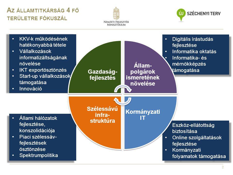 2 Állami hálózatok fejlesztése, konszolidációja Piaci szélessáv- fejlesztések ösztönzése Spektrumpolitika Állami hálózatok fejlesztése, konszolidációj