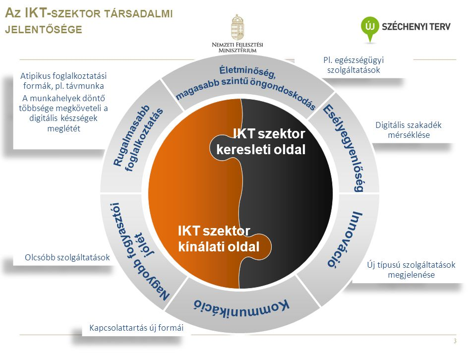 3 Olcsóbb szolgáltatások Új típusú szolgáltatások megjelenése Kapcsolattartás új formái Digitális szakadék mérséklése Pl. egészségügyi szolgáltatások
