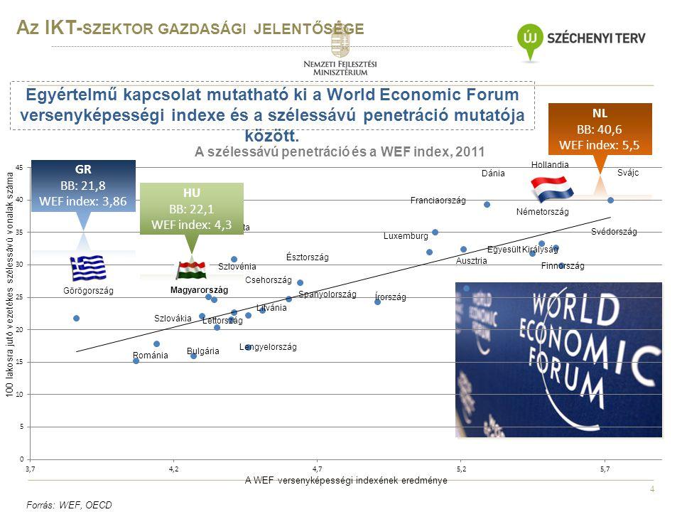 4 A Z IKT- SZEKTOR GAZDASÁGI JELENTŐSÉGE 100 lakosra jutó vezetékes szélessávú vonalak száma A WEF versenyképességi indexének eredménye Forrás: WEF, O