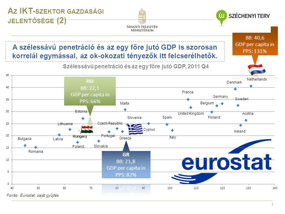 6 A Z IKT- SZEKTOR GAZDASÁGI JELENTŐSÉGE (3) Forrás: Eurostat, KSH, OECD, Mckinsey;*2009-es adat, **2008-as adat 10%20%30% Az IKT-szektor részesedése a GDP-ben (%) (Eurostat) Az internet hozzájárulásának mértéke a GDP növekedéséhez (Mckinsey) Az IKT-export aránya az összes exporton belül (%) (KSH) Az IKT-szektor K+F ráfordításai a GDP %-ban (Eurostat) 6,4 % 25,5 % 11,4 % 5,93 %* Az IKT-szektor részesedése a foglalkoztatottságban (%) (OECD) 6,4 %** Az IKT-szektor hozzájárulása a munkaerő-termelékenység növekedéséhez (OECD) 0,5 % 3.