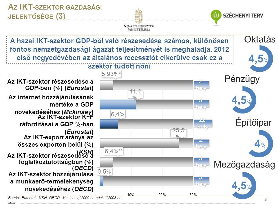 6 A Z IKT- SZEKTOR GAZDASÁGI JELENTŐSÉGE (3) Forrás: Eurostat, KSH, OECD, Mckinsey;*2009-es adat, **2008-as adat 10%20%30% Az IKT-szektor részesedése