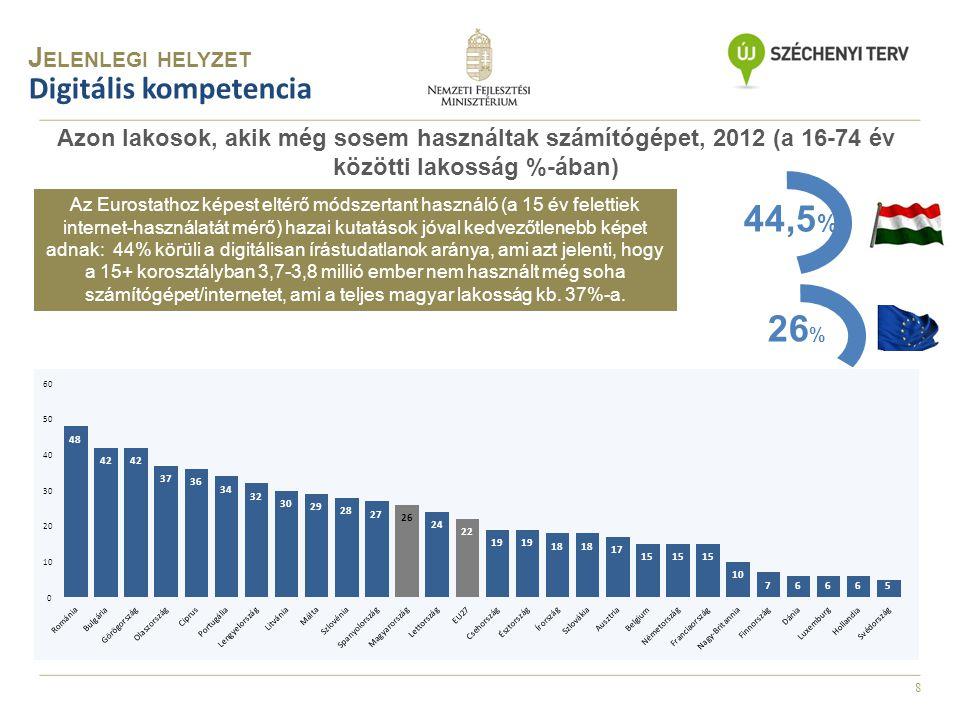 9 Digitális gazdaság Azon vállalkozások, amelyek elektronikus úton cserélnek (vállalaton belül vagy vállalatok között) információkat, 2010 2010-ben a vállalaton belül keletkezett információkat a magyar vállalkozások 32,7%-a kezelte elektronikus formában, szemben az EU27 51,5%-os adatával (közel 60%-os elmaradás), miközben a magyar vállalkozások csupán 20%-a cserélt adatot egy másik céggel elektronikus formában.
