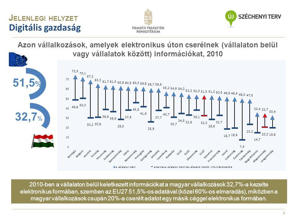 10 Hagyományos szélessávú lefedettség Európa országaiban, 2011 (a háztartások %-ban) Magyarországon – köszönhetően az európai átlagtól alig elmaradó DSL és a messze átlagon felüli kábeles lefedettségnek – a háztartások több mint 94%-a fér hozzá valamilyen hagyományos szélessávú szolgáltatáshoz.