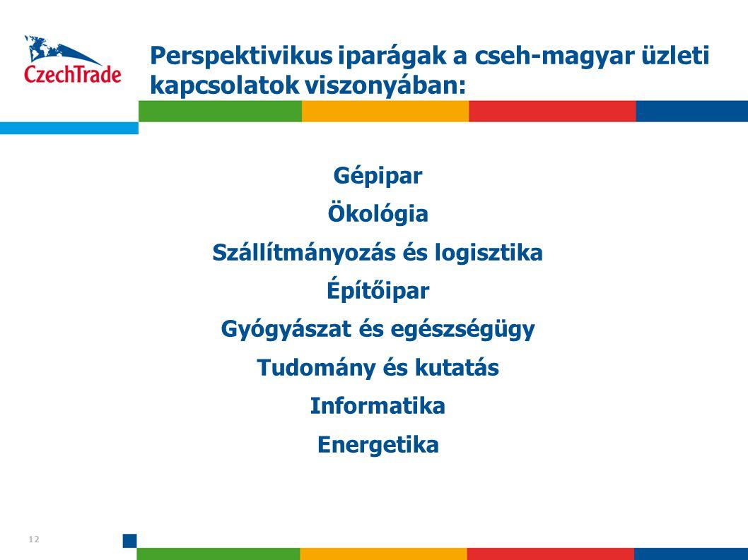 12 Perspektivikus iparágak a cseh-magyar üzleti kapcsolatok viszonyában: Gépipar Ökológia Szállítmányozás és logisztika Építőipar Gyógyászat és egészs
