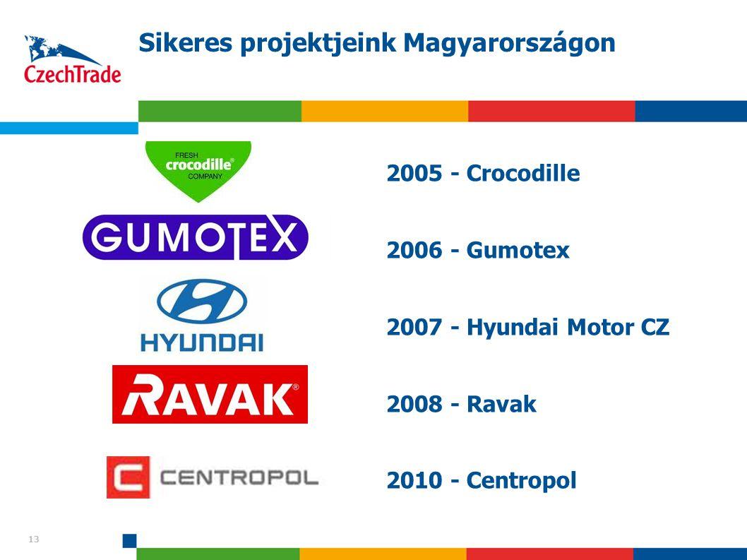 13 Sikeres projektjeink Magyarországon 2005 - Crocodille 2006 - Gumotex 2007 - Hyundai Motor CZ 2008 - Ravak 2010 - Centropol 13