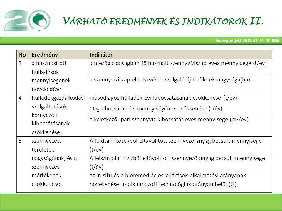 Norvég projekt 2012. 04. 23. Gödöllő V ÁRHATÓ EREDMÉNYEK ÉS INDIKÁTOROK II.