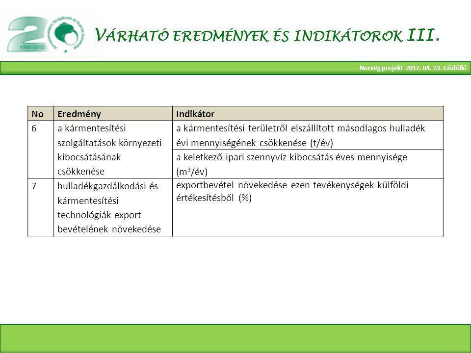 Norvég projekt 2012. 04. 23. Gödöllő V ÁRHATÓ EREDMÉNYEK ÉS INDIKÁTOROK III.