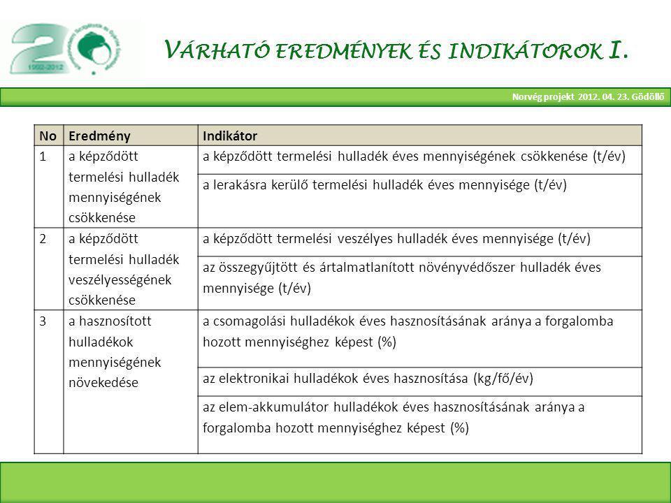 Norvég projekt 2012. 04. 23. Gödöllő V ÁRHATÓ EREDMÉNYEK ÉS INDIKÁTOROK I.