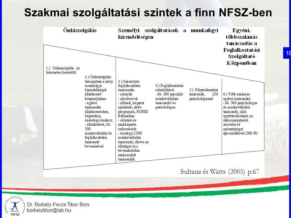 Dr. Borbély-Pecze Tibor Bors borbelytibor@lab.hu 10 Sultana és Watts (2005) p.67 Szakmai szolgáltatási szintek a finn NFSZ-ben