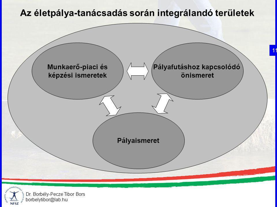 Dr. Borbély-Pecze Tibor Bors borbelytibor@lab.hu Az életpálya-tanácsadás során integrálandó területek 11 Munkaerő-piaci és képzési ismeretek Pályafutá