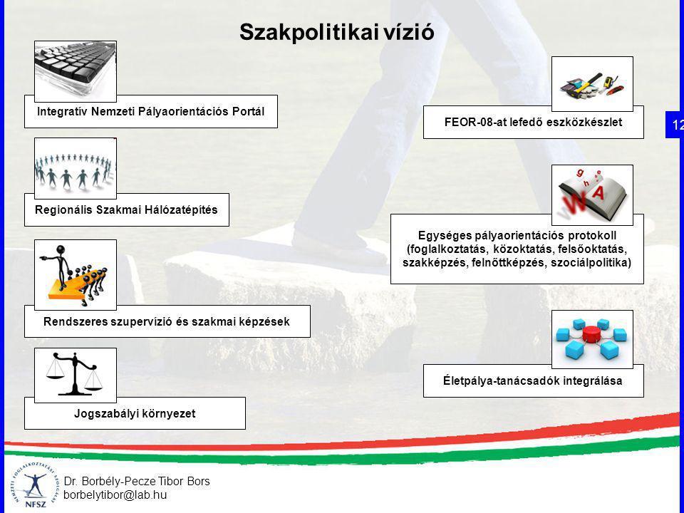 Dr. Borbély-Pecze Tibor Bors borbelytibor@lab.hu Szakpolitikai vízió 12 Integratív Nemzeti Pályaorientációs Portál Regionális Szakmai Hálózatépítés FE