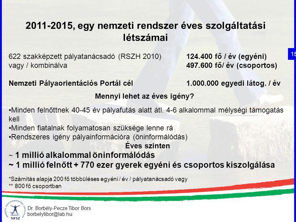 Dr. Borbély-Pecze Tibor Bors borbelytibor@lab.hu 2011-2015, egy nemzeti rendszer éves szolgáltatási létszámai 15 622 szakképzett pályatanácsadó (RSZH