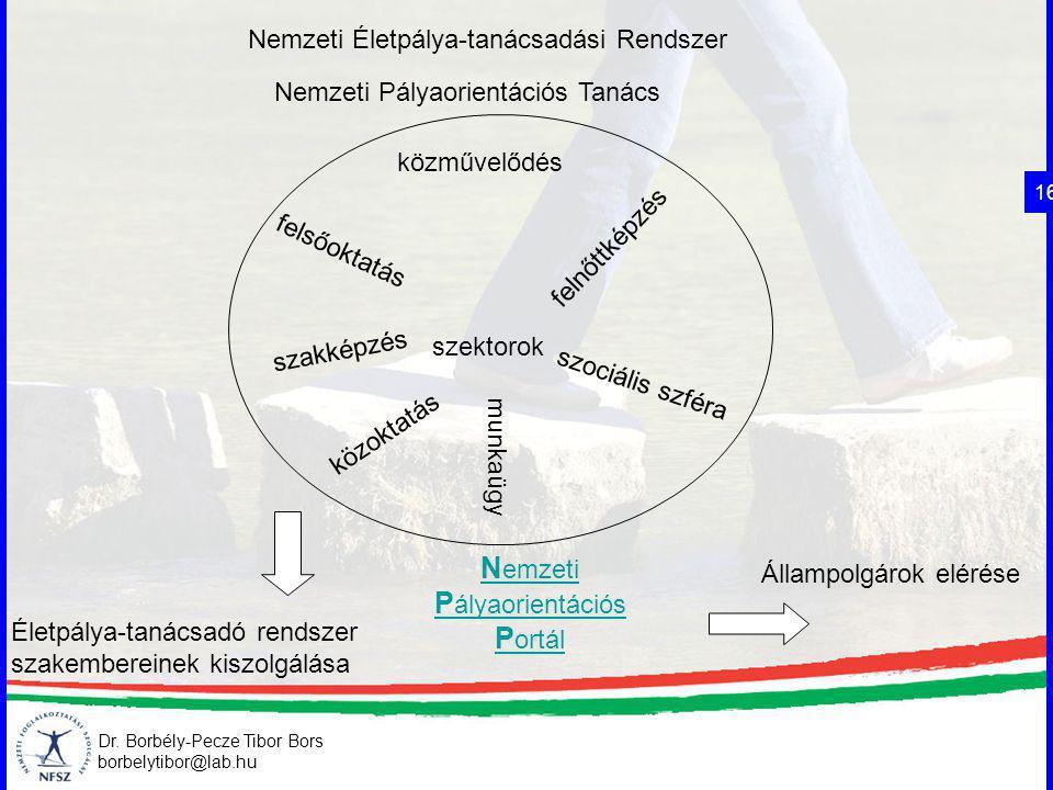 Nemzeti Életpálya-tanácsadási Rendszer szektorok közművelődés közoktatás felsőoktatás felnőttképzés szociális szféra munkaügy N emzeti P ályaorientáci