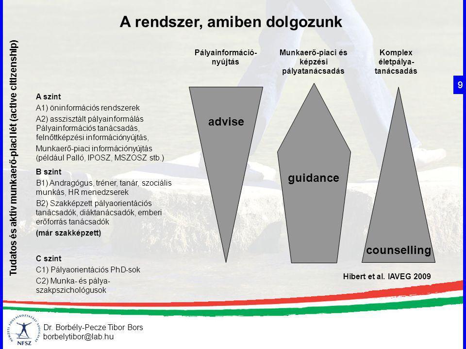Dr. Borbély-Pecze Tibor Bors borbelytibor@lab.hu A rendszer, amiben dolgozunk 9 Tudatos és aktív munkaerő-piaci lét (active citizenship) Pályainformác