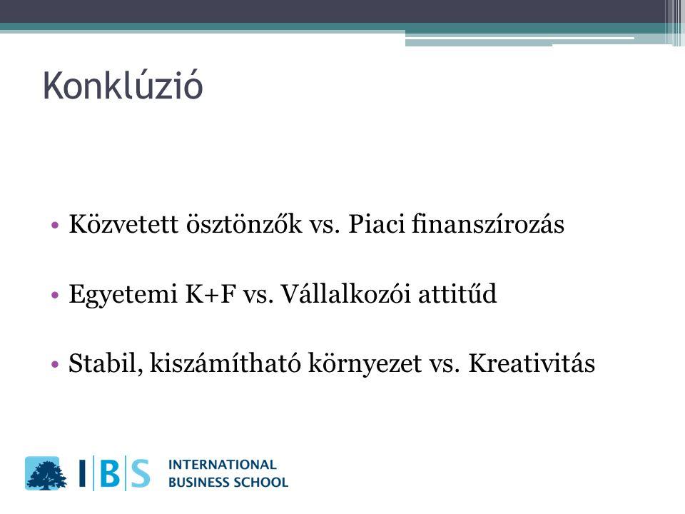 Konklúzió Közvetett ösztönzők vs. Piaci finanszírozás Egyetemi K+F vs. Vállalkozói attitűd Stabil, kiszámítható környezet vs. Kreativitás