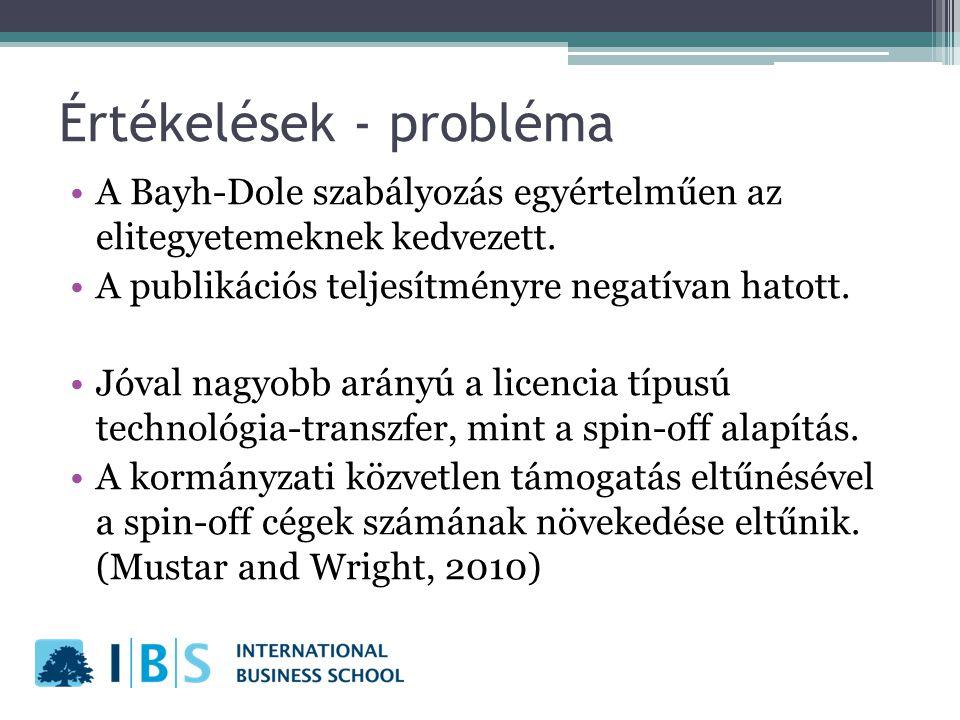 Értékelések - probléma A Bayh-Dole szabályozás egyértelműen az elitegyetemeknek kedvezett. A publikációs teljesítményre negatívan hatott. Jóval nagyob