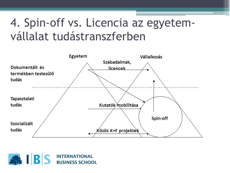 4. Spin-off vs. Licencia az egyetem- vállalat tudástranszferben Dokumentált és termékben testesülő tudás Szocializált tudás Egyetem Vállalkozás Közös