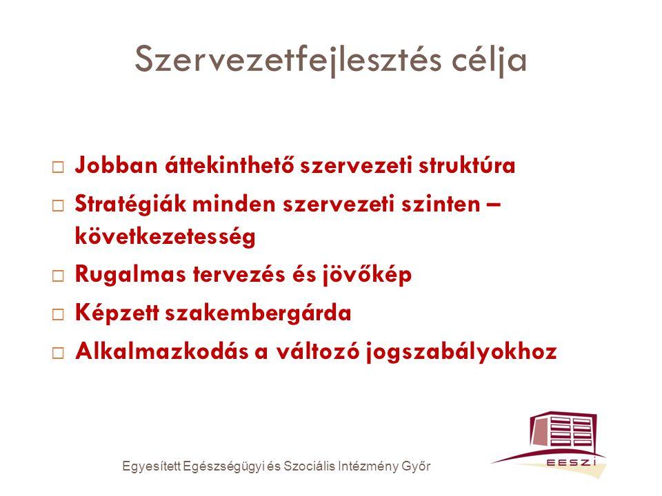Szervezetfejlesztés célja  Jobban áttekinthető szervezeti struktúra  Stratégiák minden szervezeti szinten – következetesség  Rugalmas tervezés és jövőkép  Képzett szakembergárda  Alkalmazkodás a változó jogszabályokhoz Egyesített Egészségügyi és Szociális Intézmény Győr