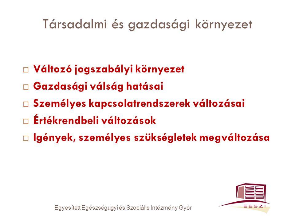 Társadalmi és gazdasági környezet  Változó jogszabályi környezet  Gazdasági válság hatásai  Személyes kapcsolatrendszerek változásai  Értékrendbeli változások  Igények, személyes szükségletek megváltozása Egyesített Egészségügyi és Szociális Intézmény Győr