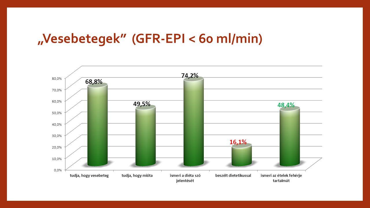 """""""Vesebetegek"""" (GFR-EPI < 60 ml/min)"""
