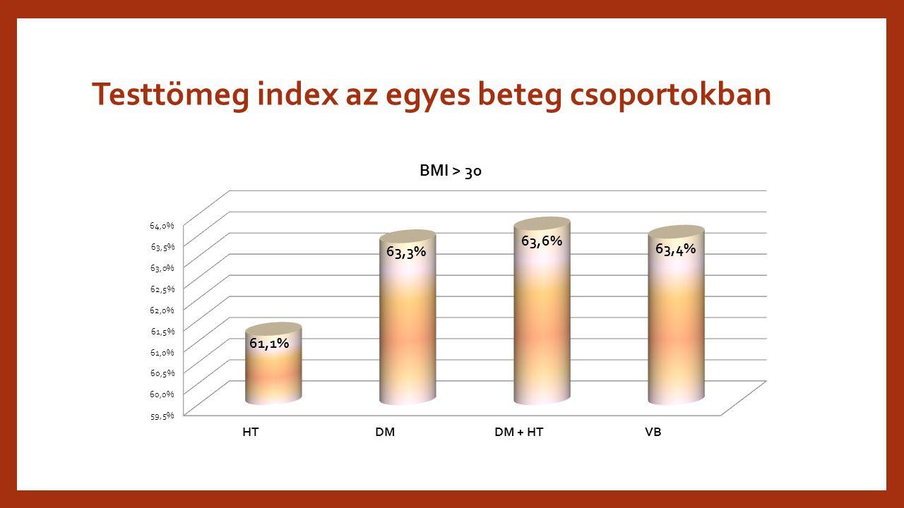 Testtömeg index az egyes beteg csoportokban